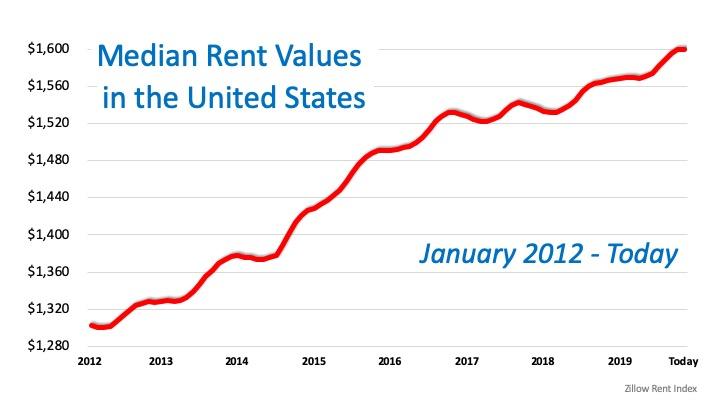 Rent Values chart